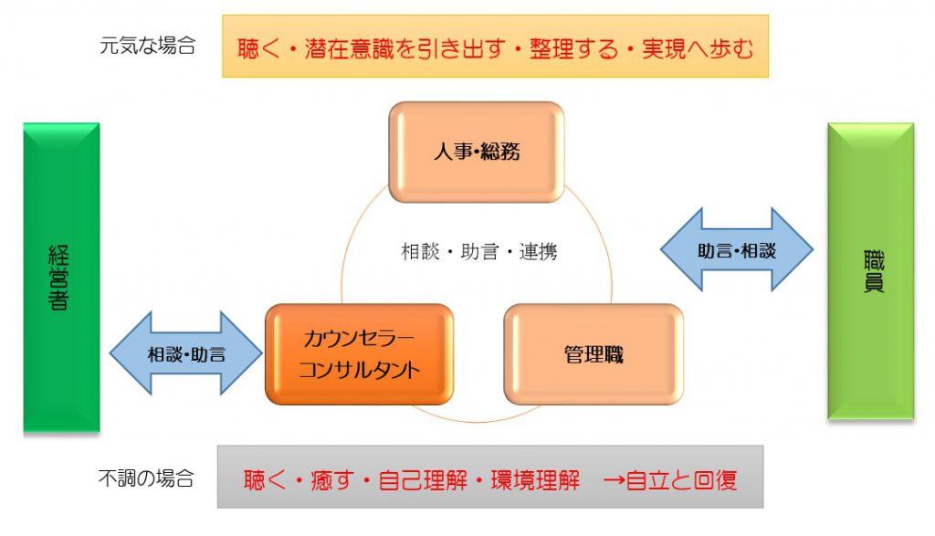 顧問カウンセラー導入のイメージ